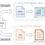 CWEBをC/C++に変換する方法 — cube20.orgをコンパイルする