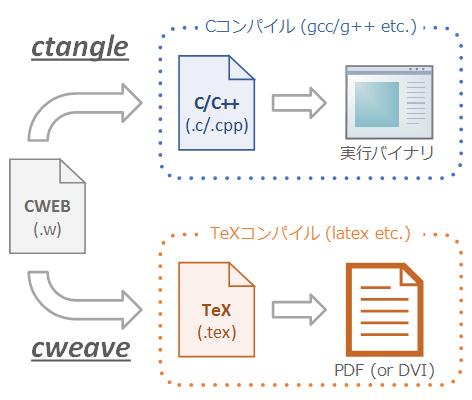 cweb-flow