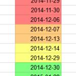 Googleスプレッドシートで条件付き書式を使い近日中に迫る日付を強調表示する