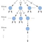 ルービックキューブをアルゴリズムで解くということ