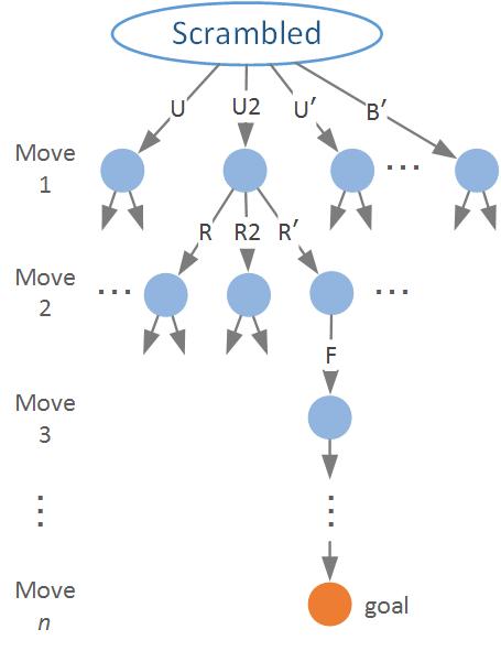 Thumbnail of ルービックキューブをアルゴリズムで解くということ