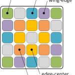 N×N×Nキューブを目隠しで解くときの記憶量考察