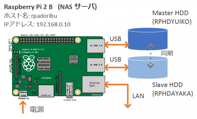 raspberry-pi-nas-and-backup-server-image